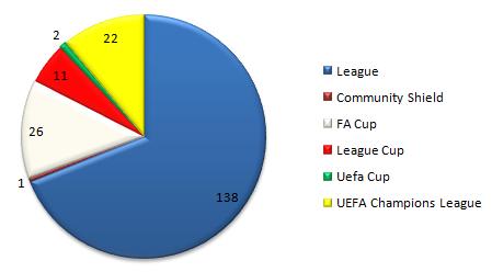 Lampard Graph