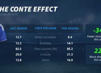 Smart Bets graphic on Conte effect