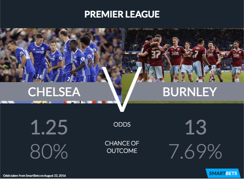 Will Chelsea's Good Form Last